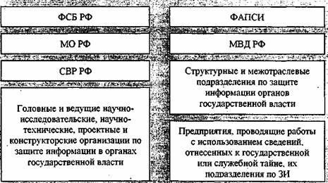 Виды облигаций реферат курсовая работа диплом Скачать  Органы обеспечения безопасности в рф реферат